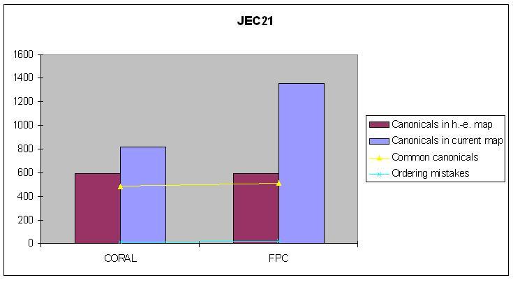 JEC21